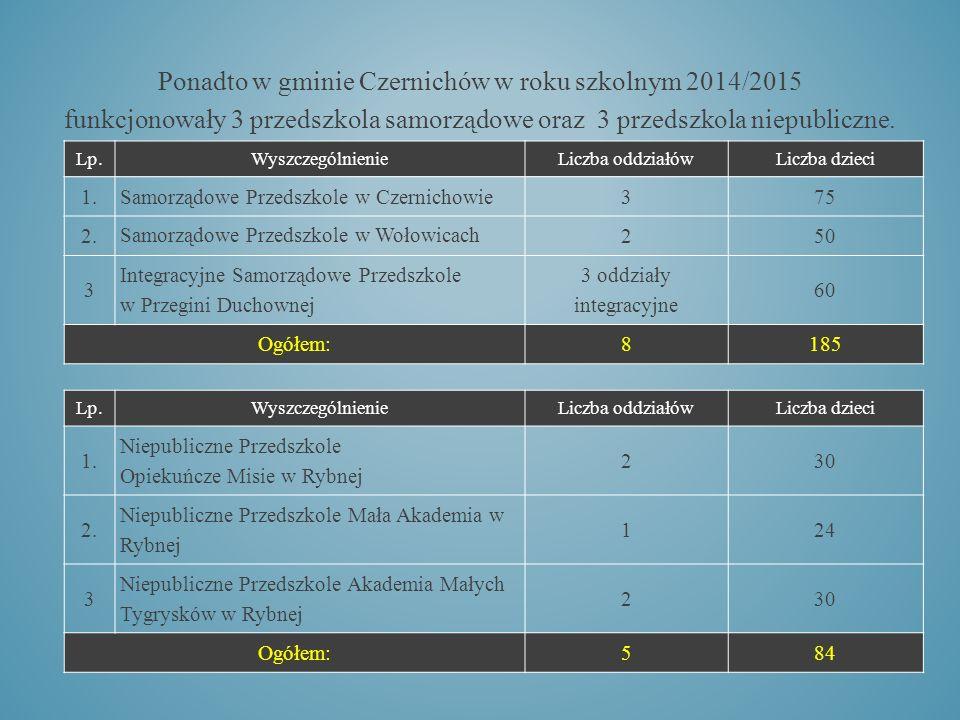 Ponadto w gminie Czernichów w roku szkolnym 2014/2015 funkcjonowały 3 przedszkola samorządowe oraz 3 przedszkola niepubliczne.