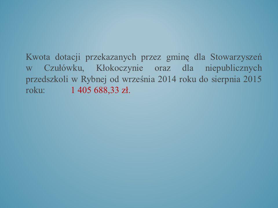 Kwota dotacji przekazanych przez gminę dla Stowarzyszeń w Czułówku, Kłokoczynie oraz dla niepublicznych przedszkoli w Rybnej od września 2014 roku do sierpnia 2015 roku: 1 405 688,33 zł.