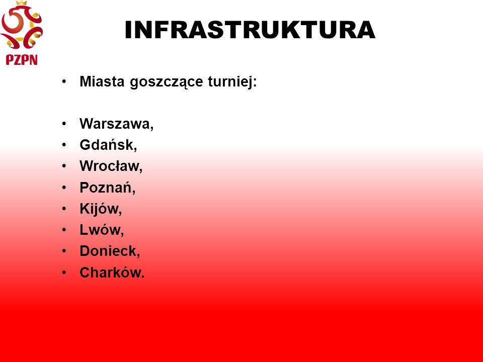 INFRASTRUKTURA Miasta goszczące turniej: Warszawa, Gdańsk, Wrocław, Poznań, Kijów, Lwów, Donieck, Charków.