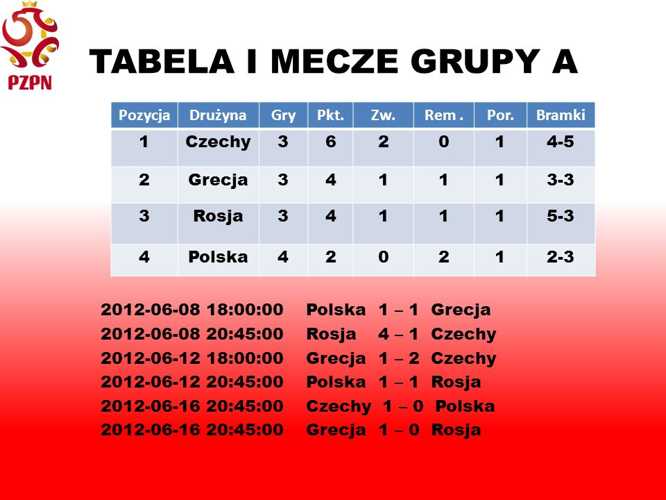 TABELA I MECZE GRUPY A 2012-06-08 18:00:00 Polska 1 – 1 Grecja 2012-06-08 20:45:00 Rosja 4 – 1 Czechy 2012-06-12 18:00:00 Grecja 1 – 2 Czechy 2012-06-12 20:45:00 Polska 1 – 1 Rosja 2012-06-16 20:45:00 Czechy 1 – 0 Polska 2012-06-16 20:45:00 Grecja 1 – 0 Rosja PozycjaDrużynaGryPkt.Zw.Rem.Por.Bramki 1Czechy362014-5 2Grecja341113-3 3Rosja341115-3 4Polska420212-3