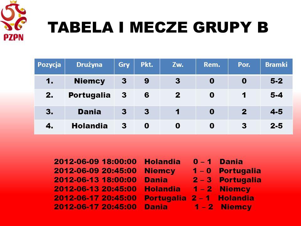 TABELA I MECZE GRUPY B PozycjaDrużynaGryPkt.Zw.Rem.Por.Bramki 1.Niemcy393005-2 2.Portugalia362015-4 3.Dania331024-5 4.Holandia300032-5 2012-06-09 18:00:00Holandia 0 – 1 Dania 2012-06-09 20:45:00Niemcy 1 – 0 Portugalia 2012-06-13 18:00:00Dania 2 – 3 Portugalia 2012-06-13 20:45:00Holandia 1 – 2 Niemcy 2012-06-17 20:45:00Portugalia 2 – 1 Holandia 2012-06-17 20:45:00Dania 1 – 2 Niemcy