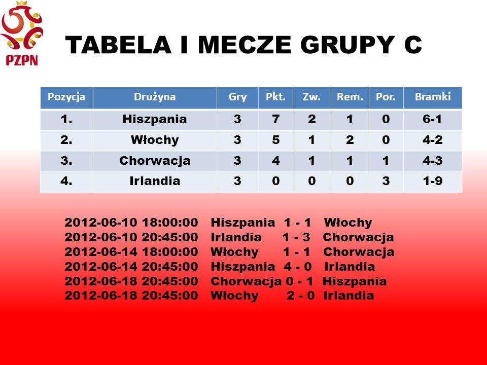 TABELA I MECZE GRUPY C PozycjaDrużynaGryPkt.Zw.Rem.Por.Bramki 1.Hiszpania372106-1 2.Włochy351204-2 3.Chorwacja341114-3 4.Irlandia300031-9 2012-06-10 18:00:00 Hiszpania 1 - 1 Włochy 2012-06-10 20:45:00 Irlandia 1 - 3 Chorwacja 2012-06-14 18:00:00 Włochy 1 - 1 Chorwacja 2012-06-14 20:45:00 Hiszpania 4 - 0 Irlandia 2012-06-18 20:45:00 Chorwacja 0 - 1 Hiszpania 2012-06-18 20:45:00 Włochy 2 - 0 Irlandia
