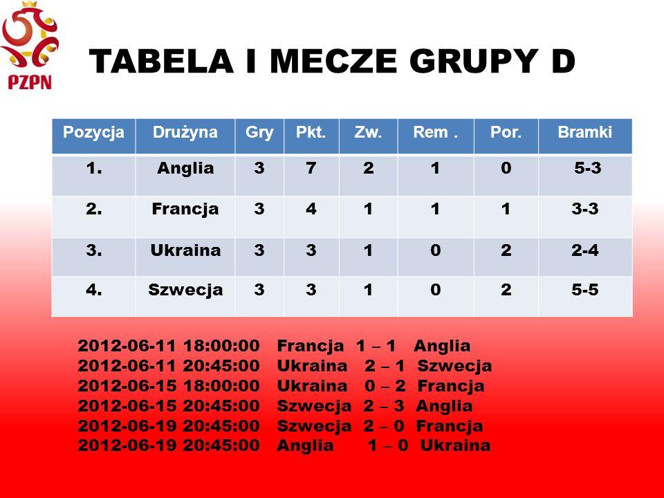 TABELA I MECZE GRUPY D PozycjaDrużynaGryPkt.Zw.Rem.Por.Bramki 1.Anglia37210 5-3 2.Francja341113-3 3.Ukraina331022-4 4.Szwecja331025-5 2012-06-11 18:00:00Francja 1 – 1 Anglia 2012-06-11 20:45:00Ukraina 2 – 1 Szwecja 2012-06-15 18:00:00Ukraina 0 – 2 Francja 2012-06-15 20:45:00Szwecja 2 – 3 Anglia 2012-06-19 20:45:00Szwecja 2 – 0 Francja 2012-06-19 20:45:00Anglia 1 – 0 Ukraina