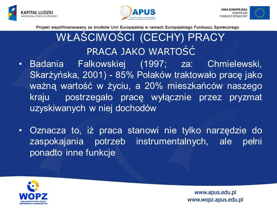 WŁAŚCIWOŚCI (CECHY) PRACY Badania Falkowskiej (1997; za: Chmielewski, Skarżyńska, 2001) - 85% Polaków traktowało pracę jako ważną wartość w życiu, a 20% mieszkańców naszego kraju postrzegało pracę wyłącznie przez pryzmat uzyskiwanych w niej dochodów Oznacza to, iż praca stanowi nie tylko narzędzie do zaspokajania potrzeb instrumentalnych, ale pełni ponadto inne funkcje PRACA JAKO WARTOŚĆ