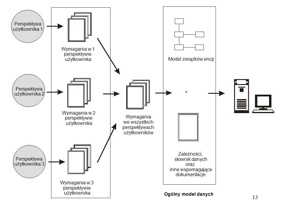 12 Zarządzanie perspektywami: Scentralizowane - jeden zbiór wymagań obejmuje poszczególne perspektywy użytkowników tworzonej bazy danych.
