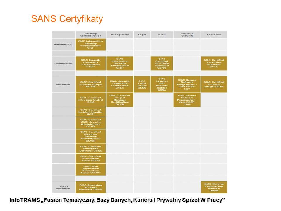 """15 InfoTRAMS """"Fusion Tematyczny, Bazy Danych, Kariera I Prywatny Sprzęt W Pracy Czy warto ."""