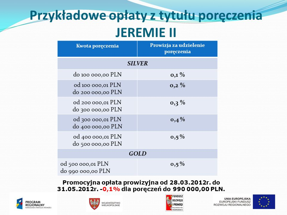 Przykładowe opłaty z tytułu poręczenia JEREMIE II Kwota poręczenia Prowizja za udzielenie poręczenia SILVER do 100 000,00 PLN 0,1 % od 100 000,01 PLN do 200 000,00 PLN 0,2 % od 200 000,01 PLN do 300 000,00 PLN 0,3 % od 300 000,01 PLN do 400 000,00 PLN 0,4 % od 400 000,01 PLN do 500 000,00 PLN 0,5 % GOLD od 500 000,01 PLN do 990 000,00 PLN 0,5 % Promocyjna opłata prowizyjna od 28.03.2012r.