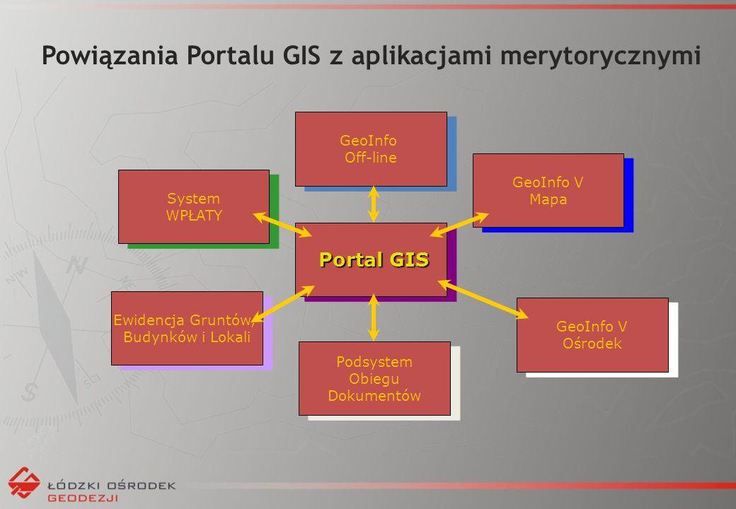 Powiązania Portalu GIS z aplikacjami merytorycznymi System WPŁATY Ewidencja Gruntów, Budynków i Lokali GeoInfo V Ośrodek GeoInfo V Mapa GeoInfo Off-line Portal GIS Portal GIS Podsystem Obiegu Dokumentów