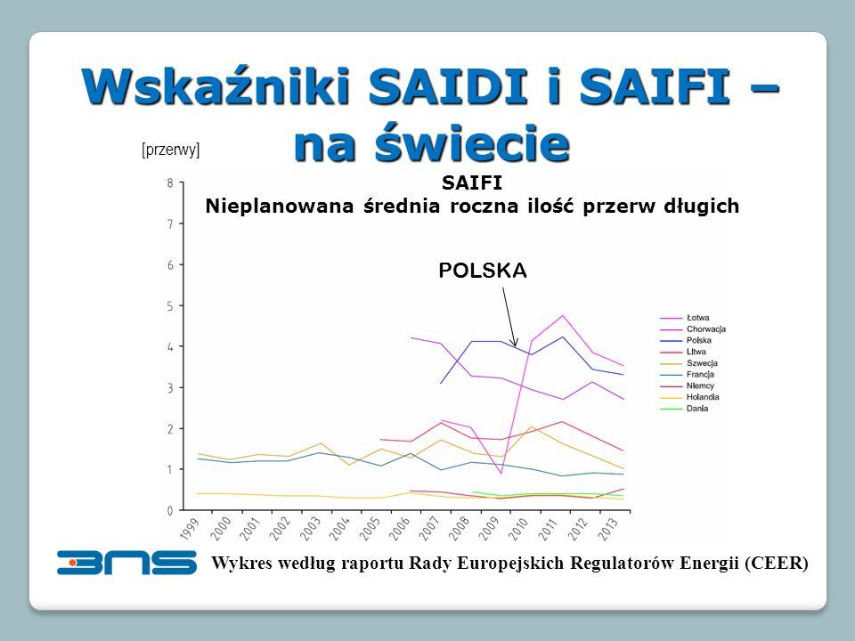 Wskaźniki SAIDI i SAIFI – na świecie Wykres według raportu Rady Europejskich Regulatorów Energii (CEER) SAIFI Nieplanowana średnia roczna ilość przerw długich [przerwy] POLSKA