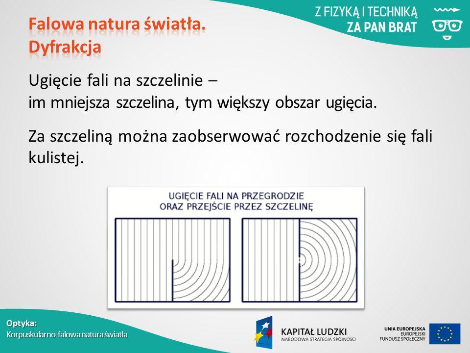 Optyka: Korpuskularno-falowa natura światła Ugięcie fali na szczelinie – im mniejsza szczelina, tym większy obszar ugięcia.