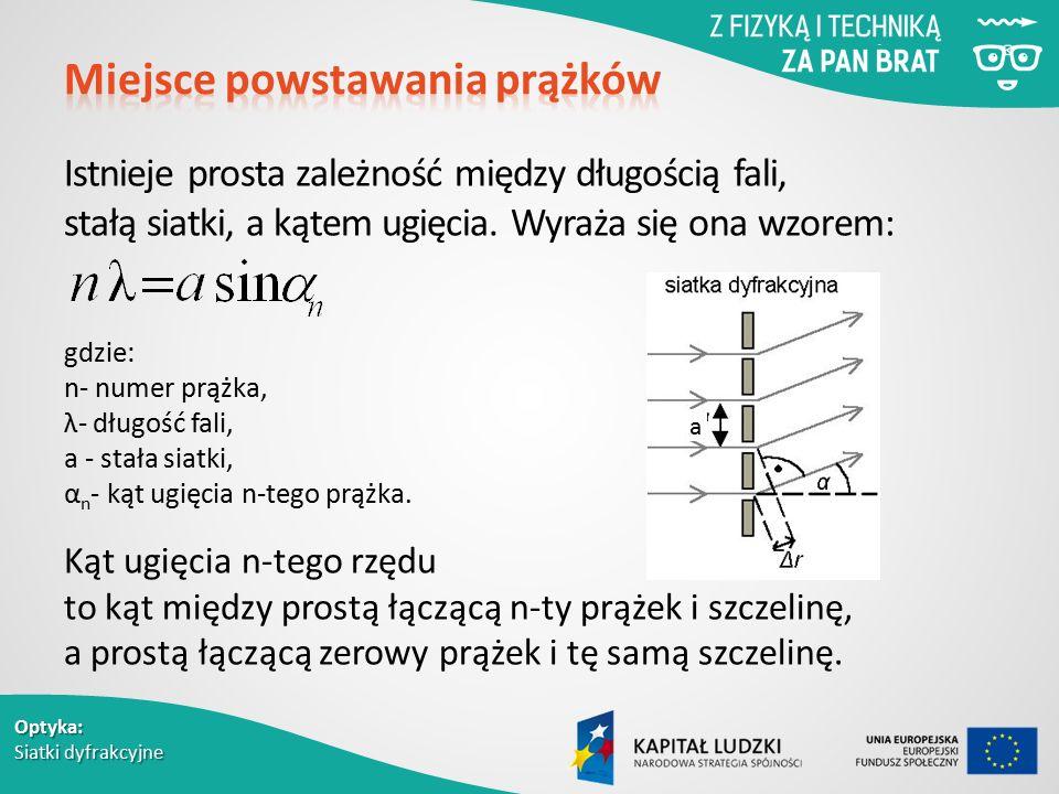 Optyka: Siatki dyfrakcyjne Istnieje prosta zależność między długością fali, stałą siatki, a kątem ugięcia.
