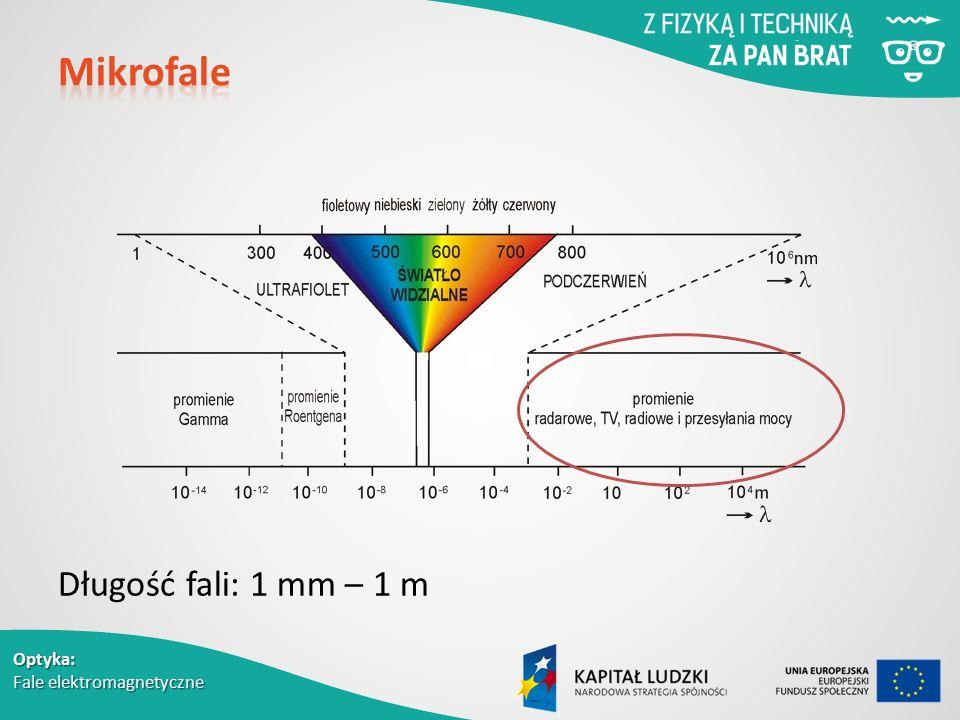 Optyka: Fale elektromagnetyczne Długość fali: 1 mm – 1 m