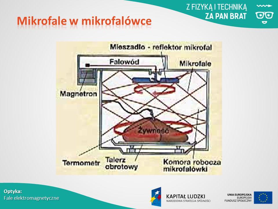 Optyka: Fale elektromagnetyczne