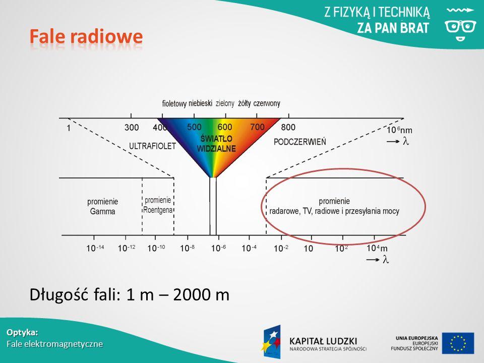 Długość fali: 1 m – 2000 m