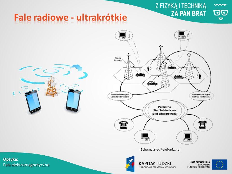 Optyka: Fale elektromagnetyczne Schemat sieci telefonicznej