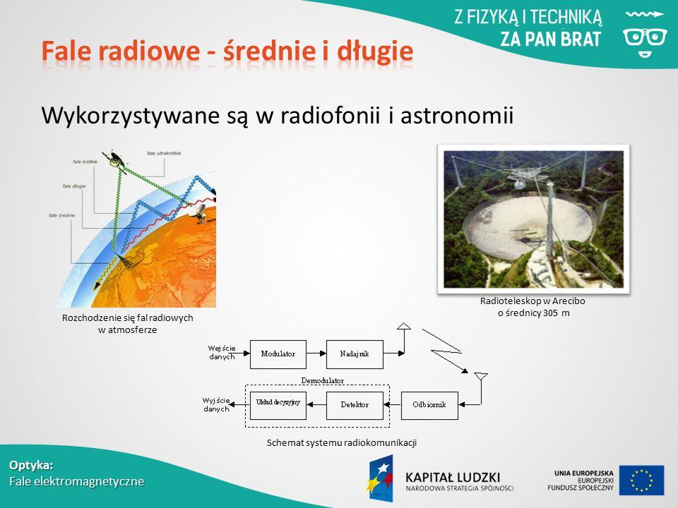Optyka: Fale elektromagnetyczne Wykorzystywane są w radiofonii i astronomii Schemat systemu radiokomunikacji Rozchodzenie się fal radiowych w atmosferze Radioteleskop w Arecibo o średnicy 305 m