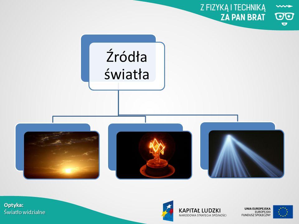 Optyka: Światło widzialne Źródła światła