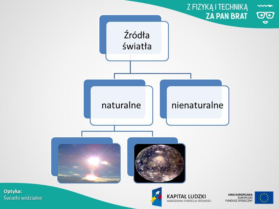 Optyka: Światło widzialne Źródła światła naturalnenienaturalne