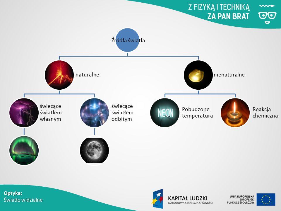 Optyka: Światło widzialne Źródła światła naturalne świecące światłem własnym świecące światłem odbitym nienaturalne Pobudzone temperatura Reakcja chemiczna