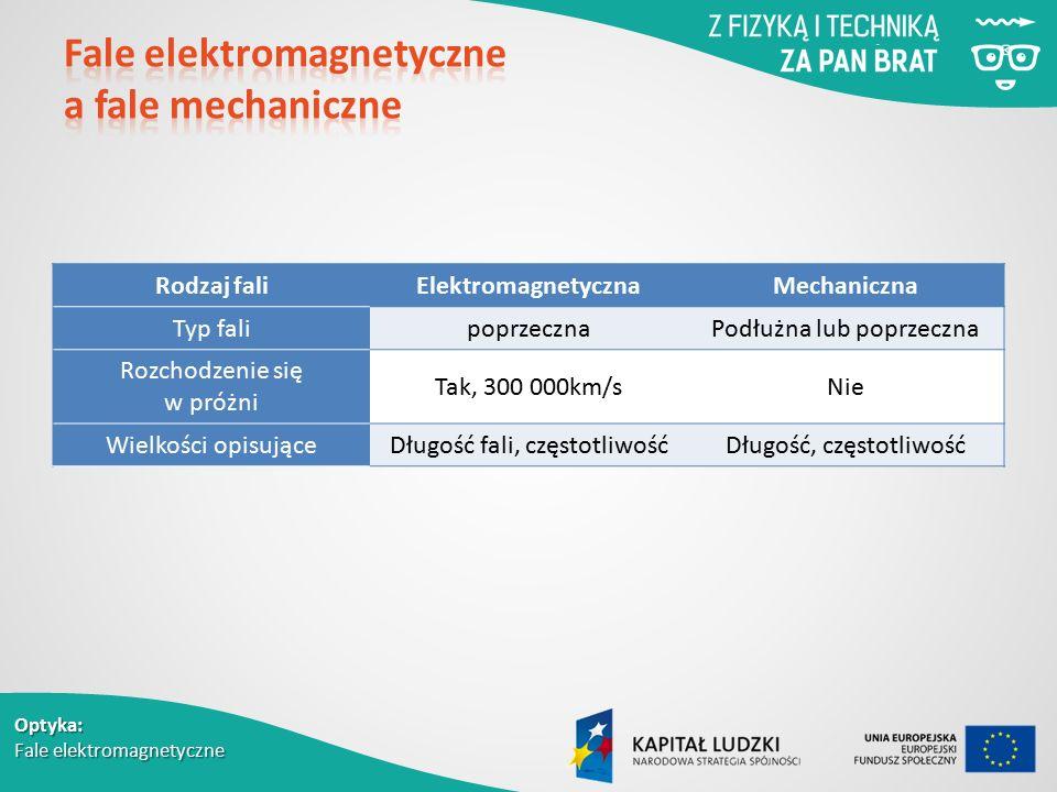 Optyka: Fale elektromagnetyczne Rodzaj faliElektromagnetycznaMechaniczna Typ falipoprzecznaPodłużna lub poprzeczna Rozchodzenie się w próżni Tak, 300 000km/sNie Wielkości opisująceDługość fali, częstotliwośćDługość, częstotliwość