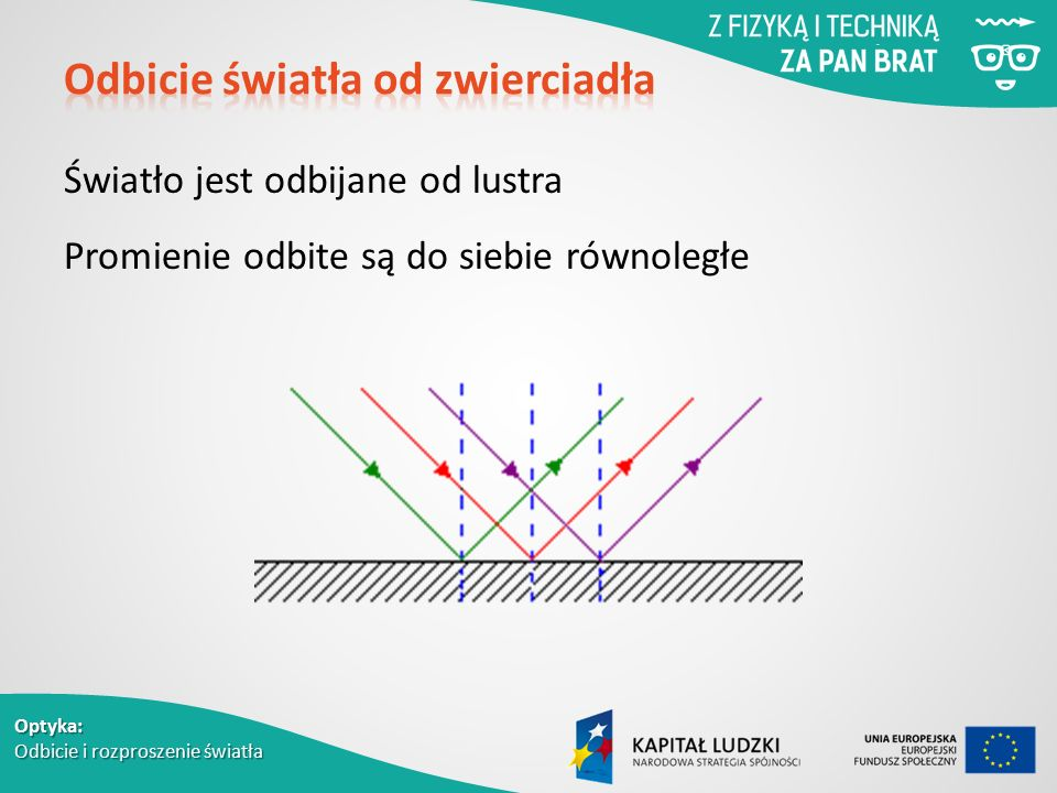 Optyka: Odbicie i rozproszenie światła Światło jest odbijane od lustra Promienie odbite są do siebie równoległe