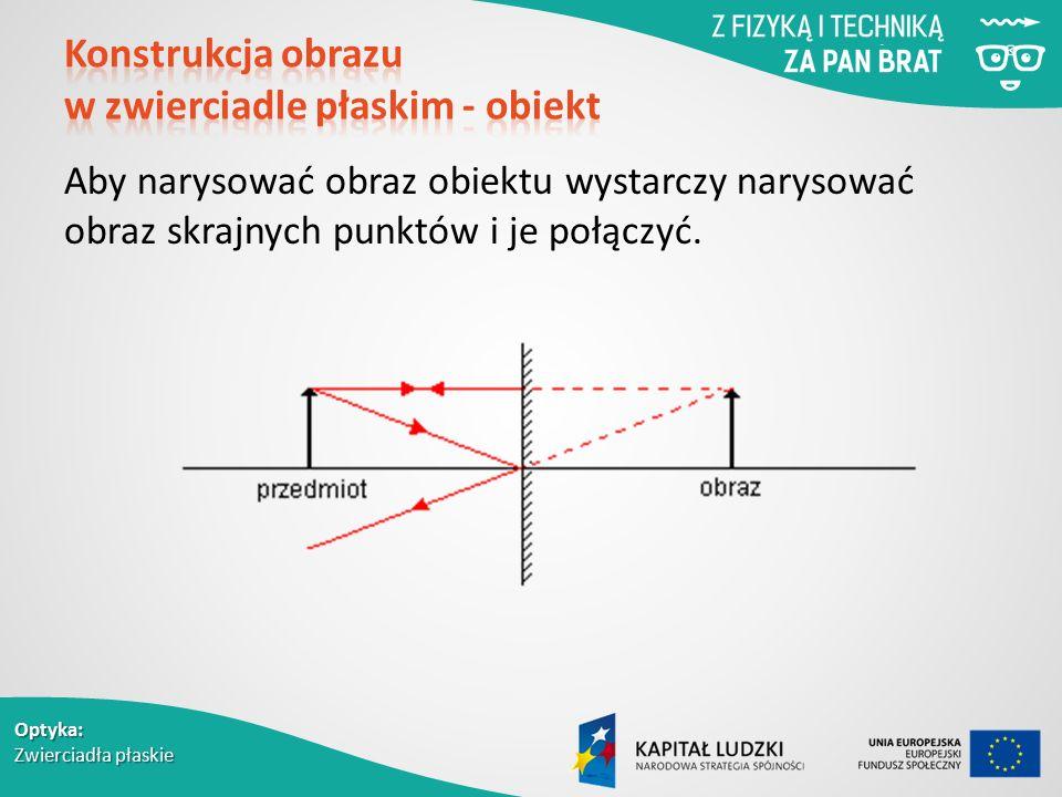 Optyka: Zwierciadła płaskie Aby narysować obraz obiektu wystarczy narysować obraz skrajnych punktów i je połączyć.
