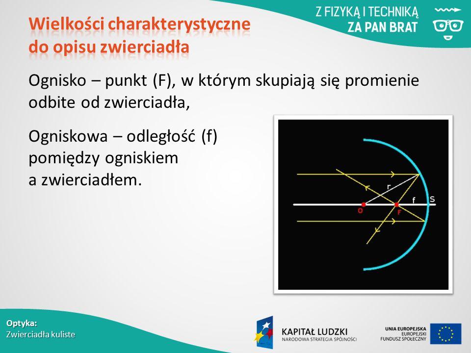 Optyka: Zwierciadła kuliste Ognisko – punkt (F), w którym skupiają się promienie odbite od zwierciadła, Ogniskowa – odległość (f) pomiędzy ogniskiem a zwierciadłem.