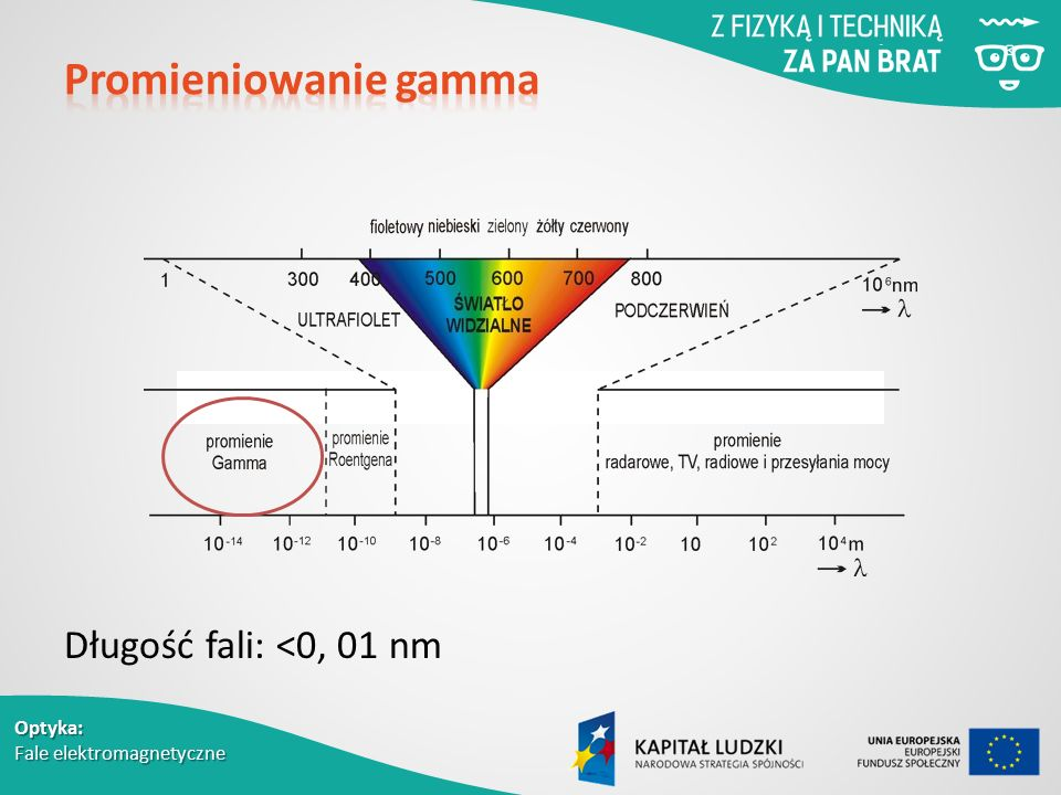 Długość fali: <0, 01 nm