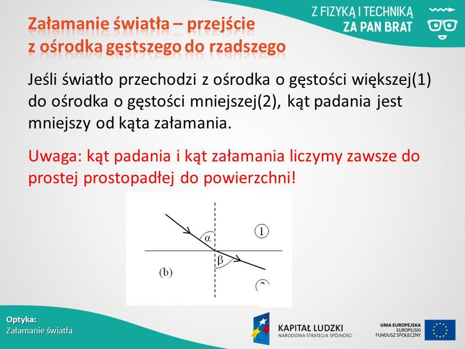 Optyka: Załamanie światła Jeśli światło przechodzi z ośrodka o gęstości większej(1) do ośrodka o gęstości mniejszej(2), kąt padania jest mniejszy od kąta załamania.