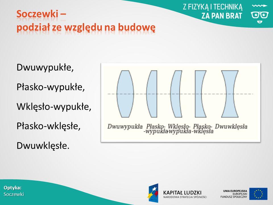 Optyka: Soczewki Dwuwypukłe, Płasko-wypukłe, Wklęsło-wypukłe, Płasko-wklęsłe, Dwuwklęsłe.