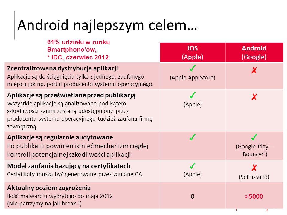 25 FireAMP Mobile  Wyszukuje i usuwa malware na urządzeniach mobilnych z systemem Android  Zapewnia zgodność urządzeń mobilnych z założoną polityką zgodności  Pozwala zrozumieć trendy i obserwować zagrożenia: ▸ Monitoruj aktywnych 'szkodników' ▸ Zidentyfikuj ataki ▸ Śledź naruszenia polityki zgodności FireAMP