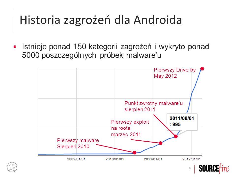 10 Przykładu malware'u Android Threats AndroidOS.FakeToken   marzec 2012  Onlinowy generator kodów (mtokenów) dla banków Santander, BBVA i Banesto ▸ Atak MITM – podkrada mtoken (hasło) razem z IMEI + IMSI.