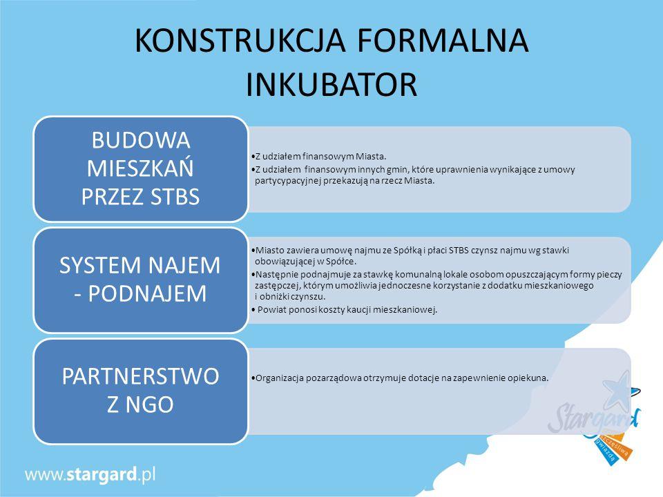 KONSTRUKCJA FORMALNA INKUBATOR Z udziałem finansowym Miasta. Z udziałem finansowym innych gmin, które uprawnienia wynikające z umowy partycypacyjnej p