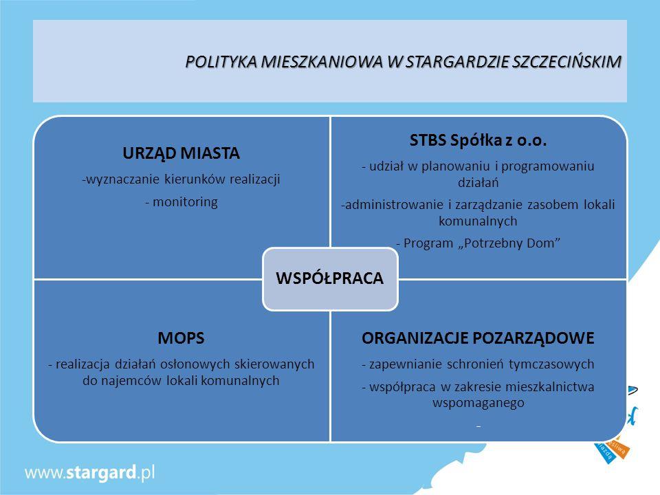 POLITYKA MIESZKANIOWA W STARGARDZIE SZCZECIŃSKIM URZĄD MIASTA -wyznaczanie kierunków realizacji - monitoring STBS Spółka z o.o. - udział w planowaniu