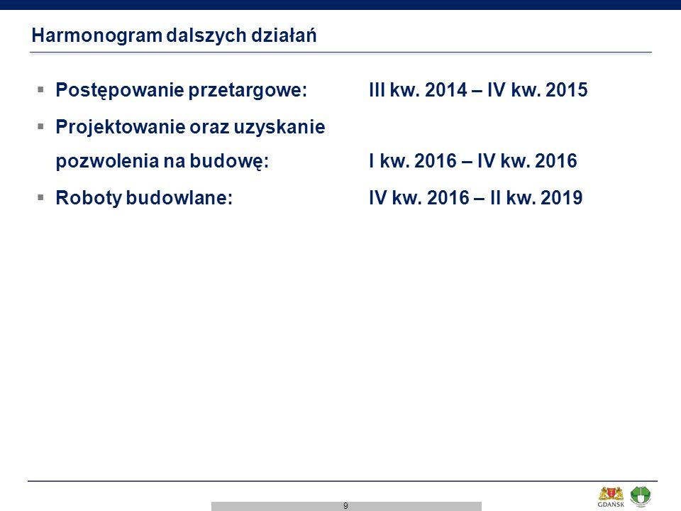 9 Harmonogram dalszych działań  Postępowanie przetargowe:III kw. 2014 – IV kw. 2015  Projektowanie oraz uzyskanie pozwolenia na budowę:I kw. 2016 –
