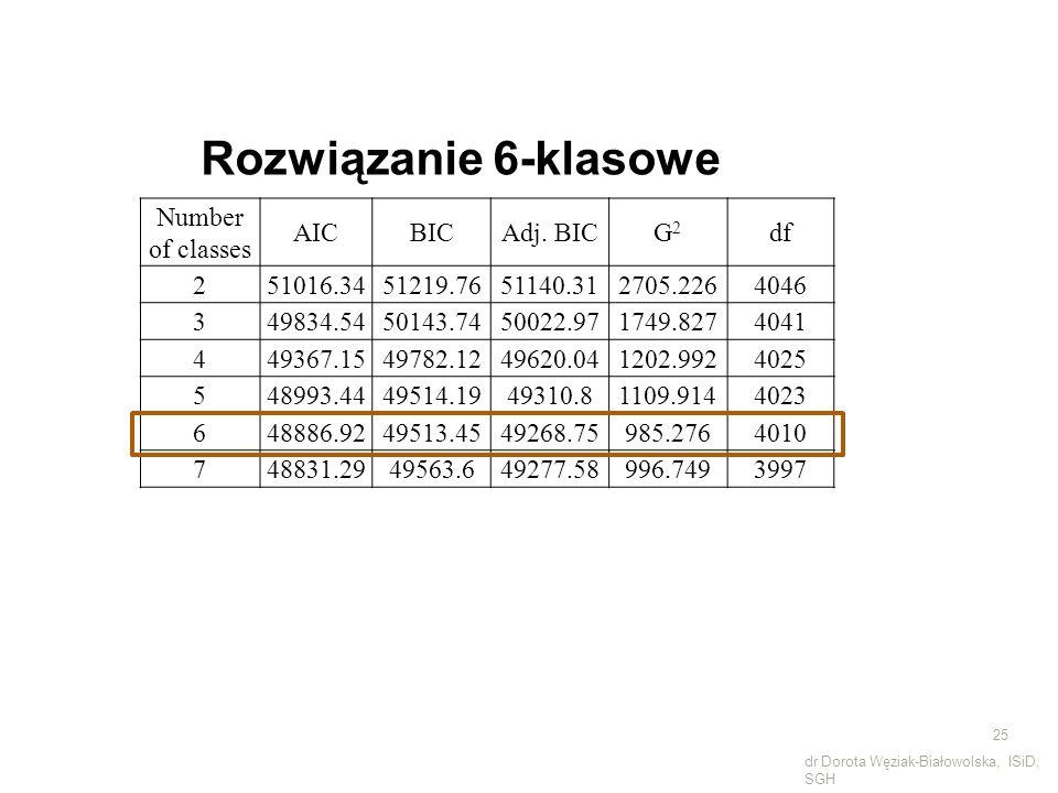 Number of classes AICBICAdj. BICG2G2 df 251016.3451219.7651140.312705.2264046 349834.5450143.7450022.971749.8274041 449367.1549782.1249620.041202.9924