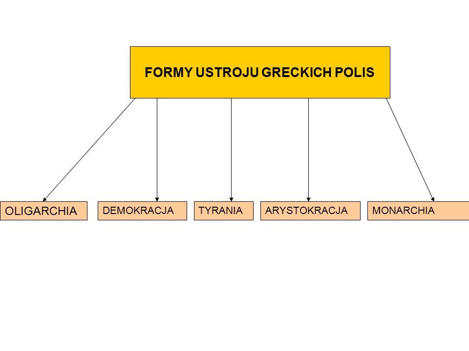 FORMY USTROJU GRECKICH POLIS OLIGARCHIA DEMOKRACJAARYSTOKRACJATYRANIAMONARCHIA