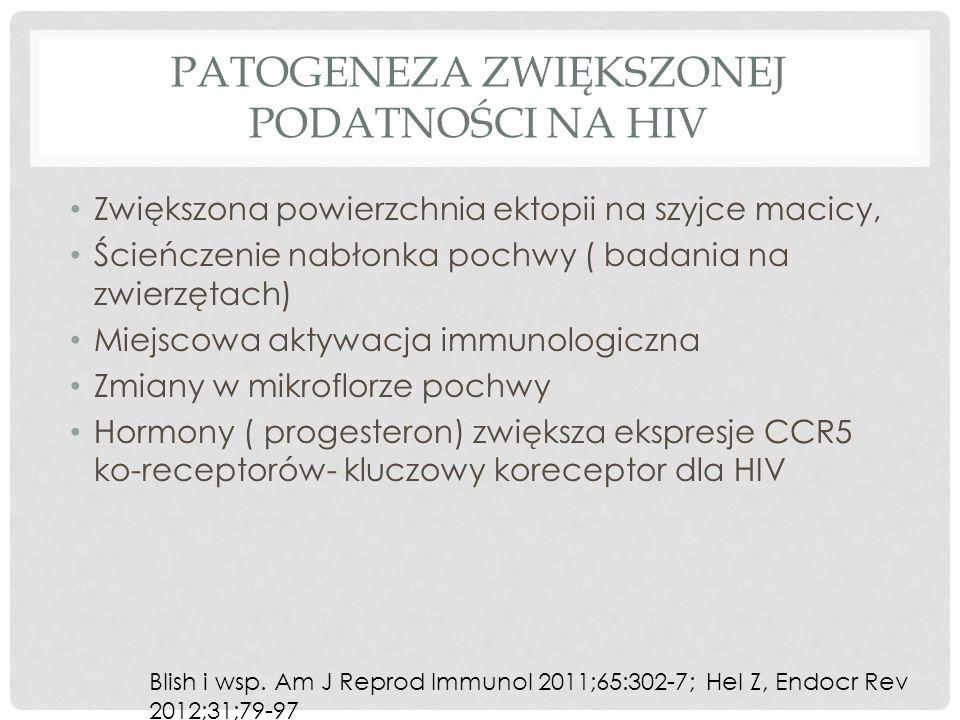 PATOGENEZA ZWIĘKSZONEJ PODATNOŚCI NA HIV Zwiększona powierzchnia ektopii na szyjce macicy, Ścieńczenie nabłonka pochwy ( badania na zwierzętach) Miejscowa aktywacja immunologiczna Zmiany w mikroflorze pochwy Hormony ( progesteron) zwiększa ekspresje CCR5 ko-receptorów- kluczowy koreceptor dla HIV Blish i wsp.