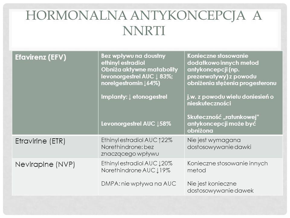 HORMONALNA ANTYKONCEPCJA A NNRTI Efavirenz (EFV) Bez wpływu na doustny ethinyl estradiol Obniża aktywne matabolity levonorgestrel AUC ↓ 83%; norelgestromin ↓64%) Implanty: ↓ etonogestrel Levonorgestrel AUC ↓58% Konieczne stosowanie dodatkowo innych metod antykoncepcji (np.