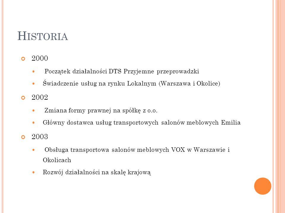 H ISTORIA 2000 Początek działalności DTS Przyjemne przeprowadzki Świadczenie usług na rynku Lokalnym (Warszawa i Okolice) 2002 Zmiana formy prawnej na