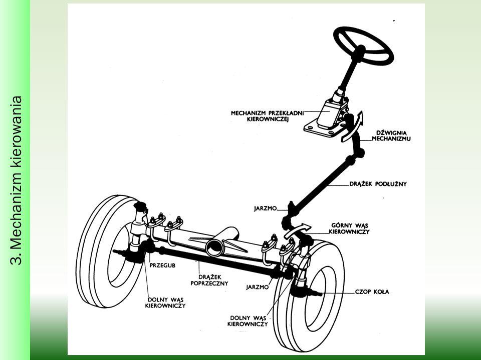 3. Mechanizm kierowania