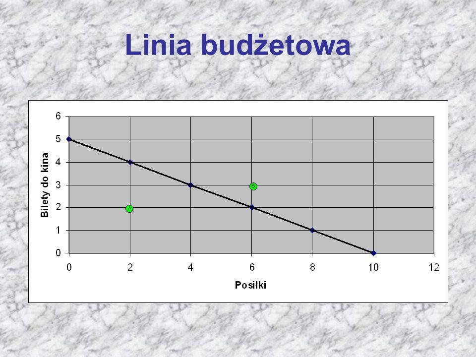 Linia budżetowa A B