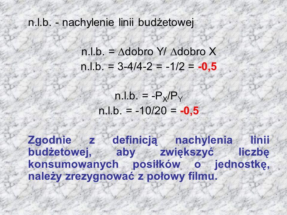 n.l.b. - nachylenie linii budżetowej n.l.b. =  dobro Y/  dobro X n.l.b.