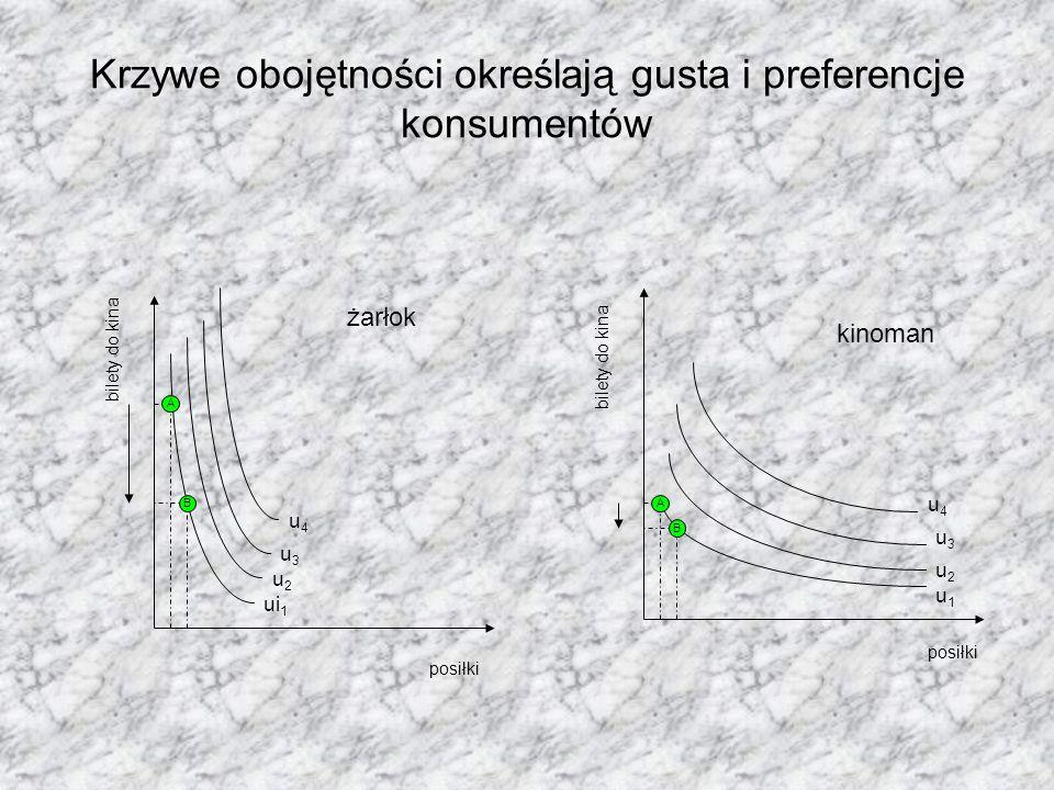 Krzywe obojętności określają gusta i preferencje konsumentów posiłki bilety do kina ui 1 posiłki bilety do kina u1u1 u2u2 u3u3 u4u4 A B u2u2 u3u3 u4u4 A B żarłok kinoman