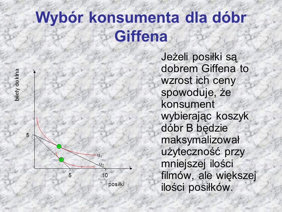 Wybór konsumenta dla dóbr Giffena Jeżeli posiłki są dobrem Giffena to wzrost ich ceny spowoduje, że konsument wybierając koszyk dóbr B będzie maksymalizował użyteczność przy mniejszej ilości filmów, ale większej ilości posiłków.