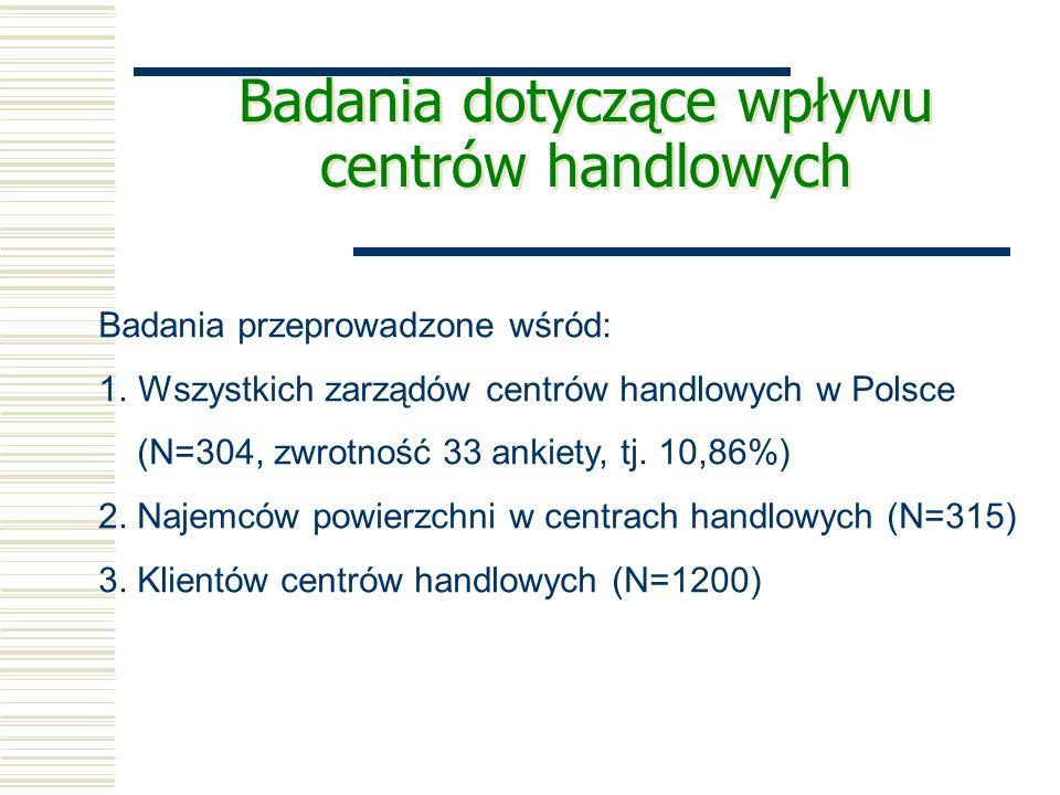 Badania dotyczące wpływu centrów handlowych Badania przeprowadzone wśród: 1.Wszystkich zarządów centrów handlowych w Polsce (N=304, zwrotność 33 ankiety, tj.