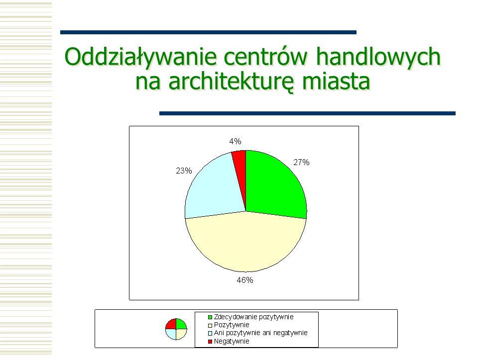 Oddziaływanie centrów handlowych na architekturę miasta