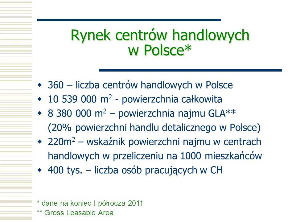Powierzchnia najmu w centrach handlowych w wybranych krajach europejskich, w przeliczeniu na 1000 mieszkańców (w m 2 ).