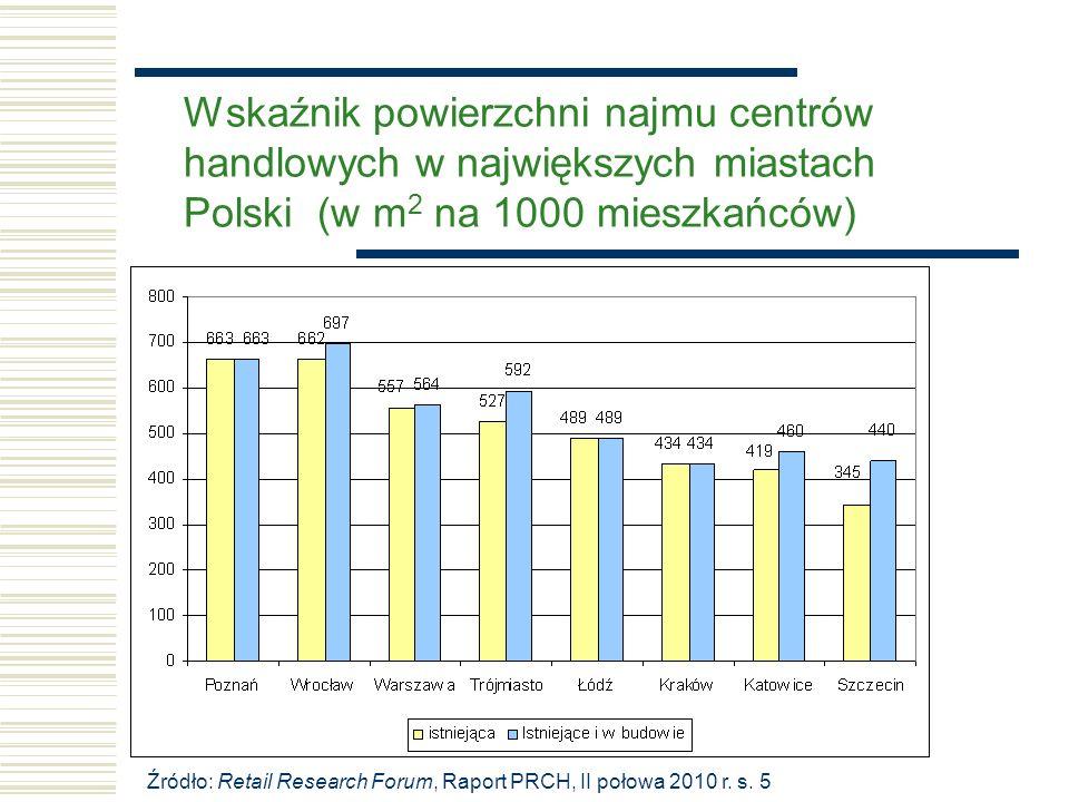 Wskaźnik powierzchni najmu centrów handlowych w największych miastach Polski (w m 2 na 1000 mieszkańców) Źródło: Retail Research Forum, Raport PRCH, II połowa 2010 r.