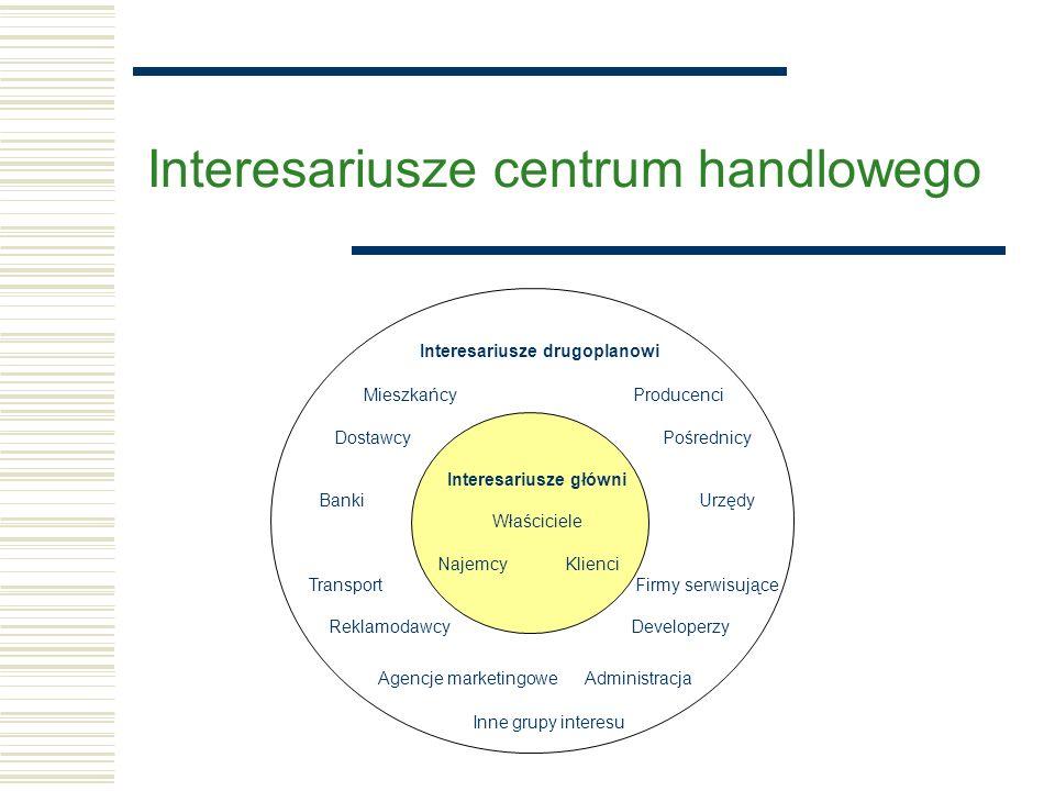 Główne obszary oddziaływania centrum handlowego  Handel tradycyjny  Rynek pracy  Komunikacja  Budżety lokalne (i centralny)  Ruch turystyczny  Architektura  Wizerunek miasta